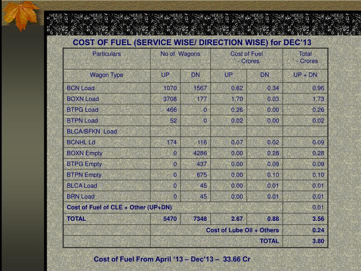 COST OF FUEL (SERVICE WISE/ DIRECTION WISE) for DEC'13