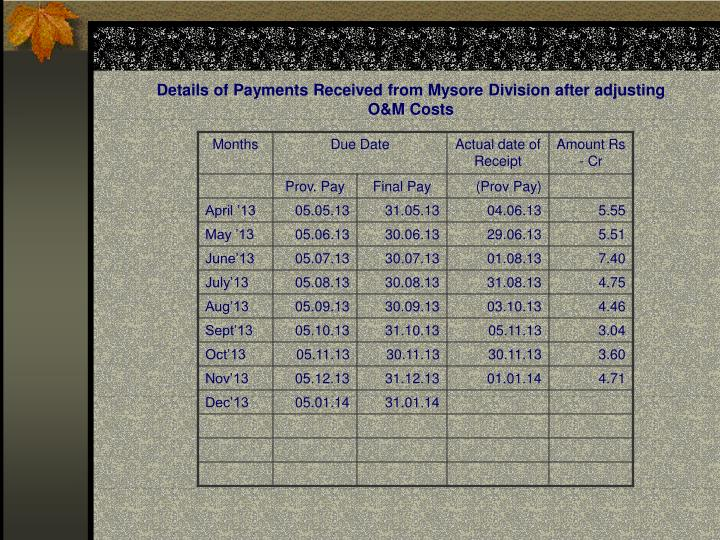 Details of Payments Received from Mysore Division after adjusting O&M Costs
