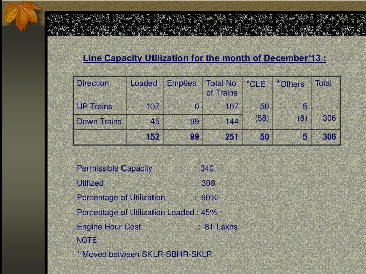 Line Capacity Utilization for the month of December'13 :