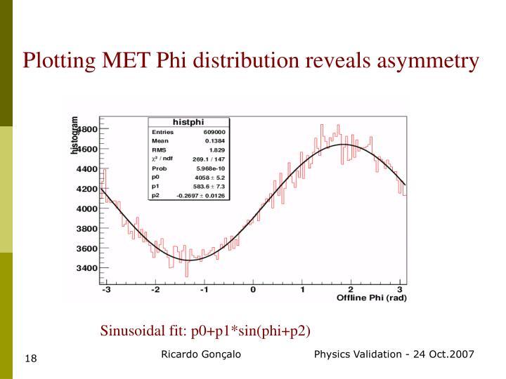 Sinusoidal fit: p0+p1*sin(phi+p2)