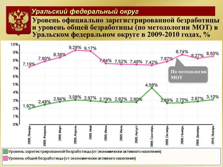 Уровень официально зарегистрированной безработицы  и уровень общей безработицы (по методологии МОТ) в Уральском федеральном округе в 2009-2010 годах, %
