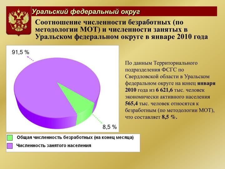 Соотношение численности безработных (по методологии МОТ) и численности занятых в Уральском федеральном округе в январе 2010 года