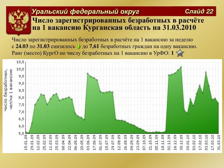 Число зарегистрированных безработных в расчёте на 1 вакансию Курганская область на 31.03.2010