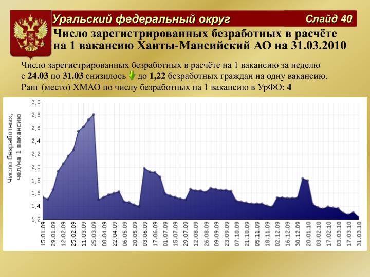 Число зарегистрированных безработных в расчёте на 1 вакансию Ханты-Мансийский АО на 31.03.2010