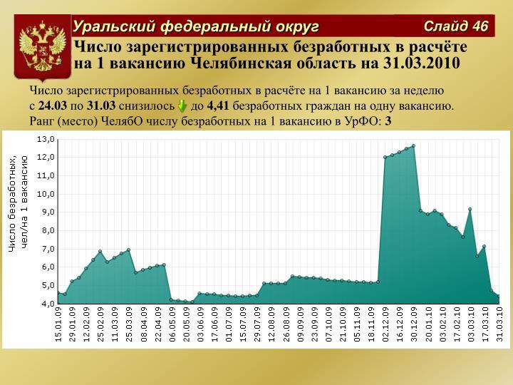 Число зарегистрированных безработных в расчёте на 1 вакансию Челябинская область на 31.03.2010