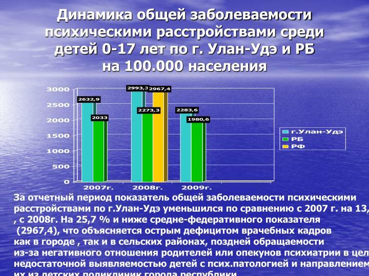 Динамика общей заболеваемости психическими расстройствами среди детей 0-17 лет по г. Улан-Удэ и РБ