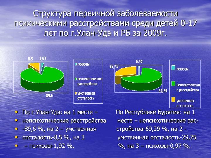 Структура первичной заболеваемости психическими расстройствами среди детей 0-17 лет по г.Улан-Удэ и РБ за 2009г.