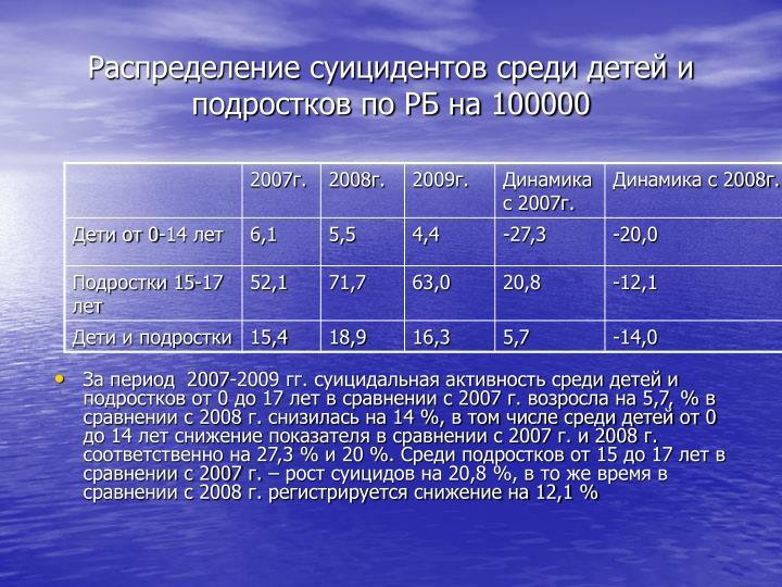 Распределение суицидентов среди детей и подростков по РБ на 100000