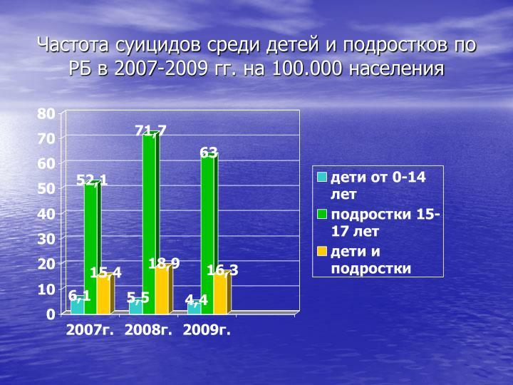 Частота суицидов среди детей и подростков по РБ в 2007-2009 гг. на 100.000 населения
