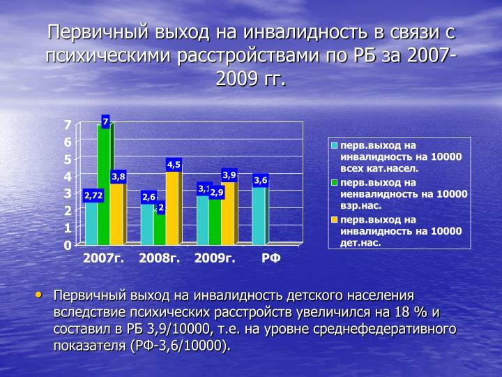 Первичный выход на инвалидность в связи с психическими расстройствами по РБ за 2007-2009 гг.