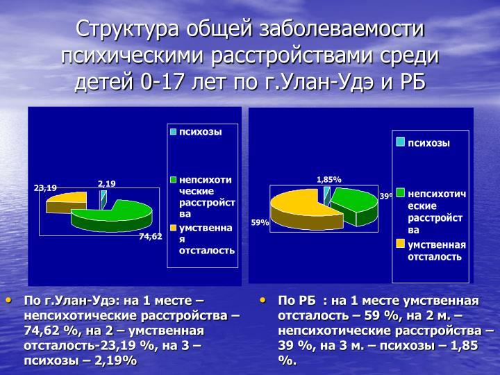 Структура общей заболеваемости психическими расстройствами среди детей 0-17 лет по г.Улан-Удэ и РБ