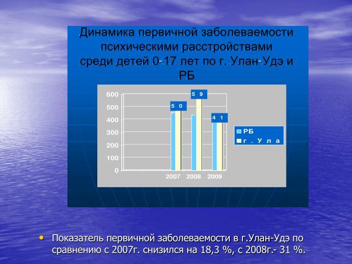 Показатель первичной заболеваемости в г.Улан-Удэ по сравнению с 2007г. снизился на 18,3 %, с 2008г.- 31 %.
