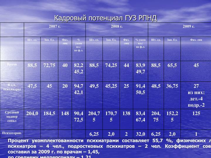 Кадровый потенциал ГУЗ РПНД