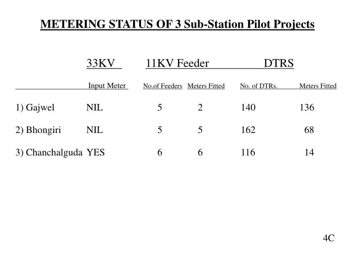 METERING STATUS OF 3 Sub-Station Pilot Projects