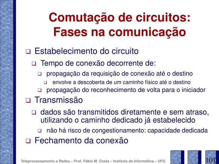 Comutação de circuitos: Fases na comunicação