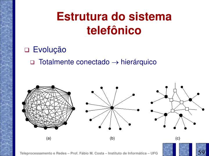 Estrutura do sistema telefônico
