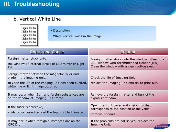III.  Troubleshooting