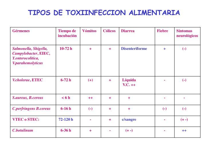 TIPOS DE TOXIINFECCION ALIMENTARIA