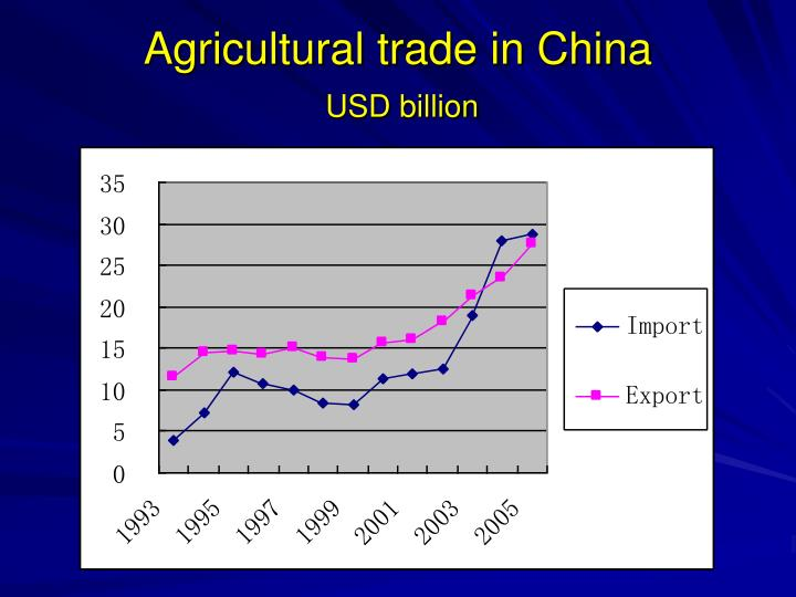 Agricultural trade in China