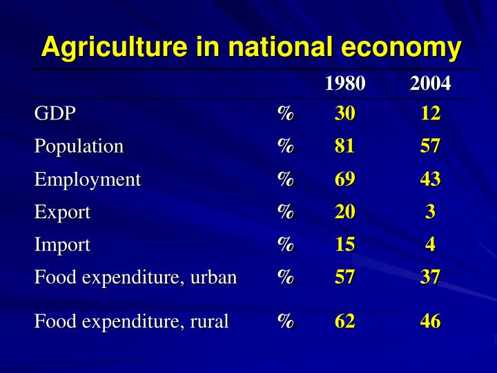 Agriculture in national economy