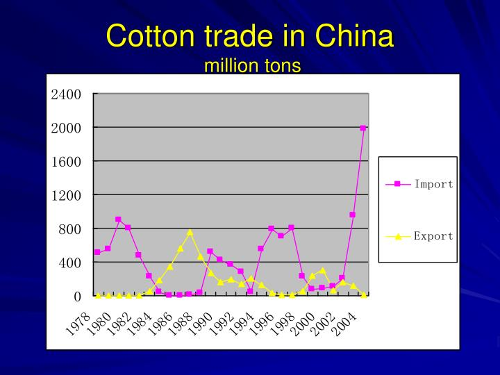 Cotton trade in China
