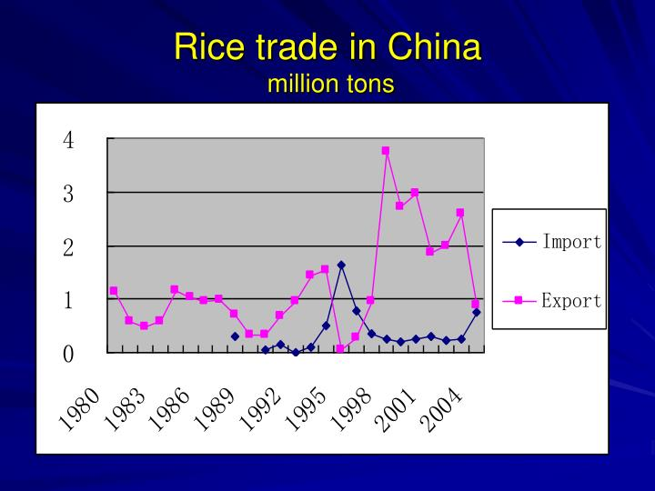 Rice trade in China