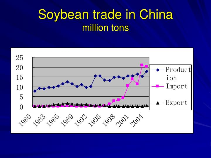 Soybean trade in China