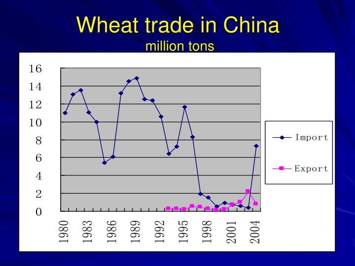 Wheat trade in China