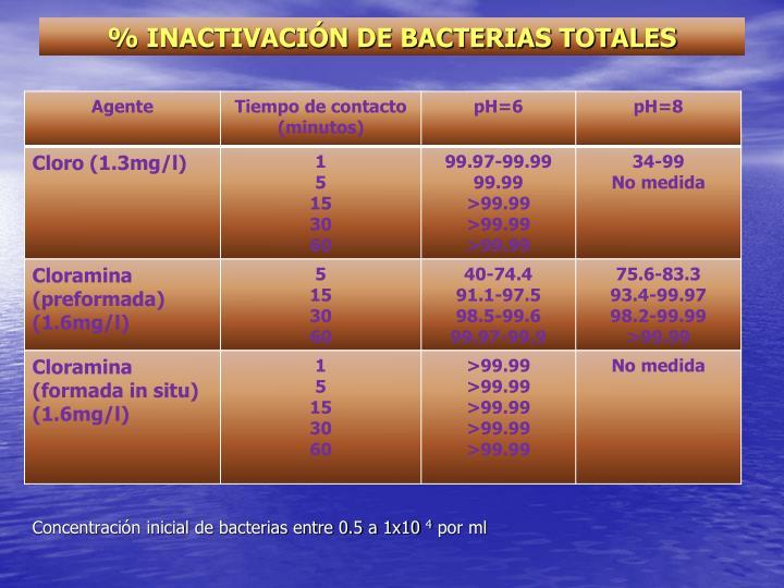 % INACTIVACIÓN DE BACTERIAS TOTALES