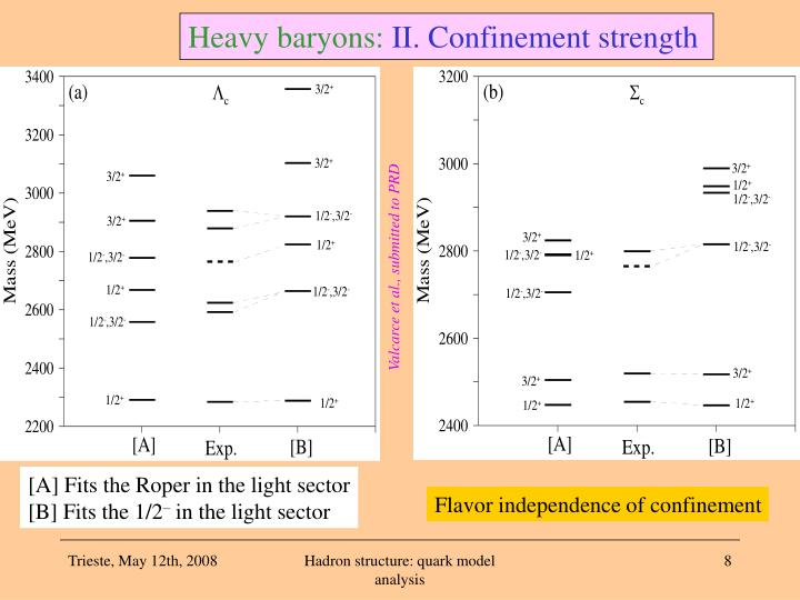 Heavy baryons: