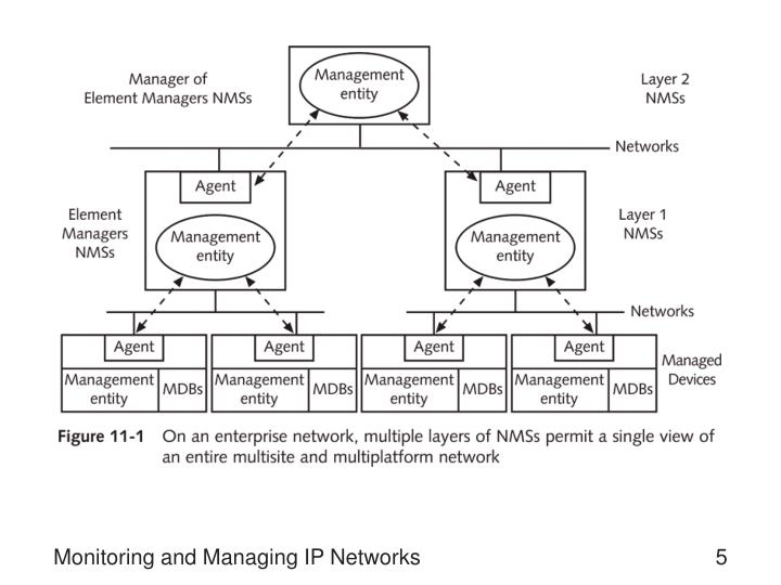 Monitoring and Managing IP Networks