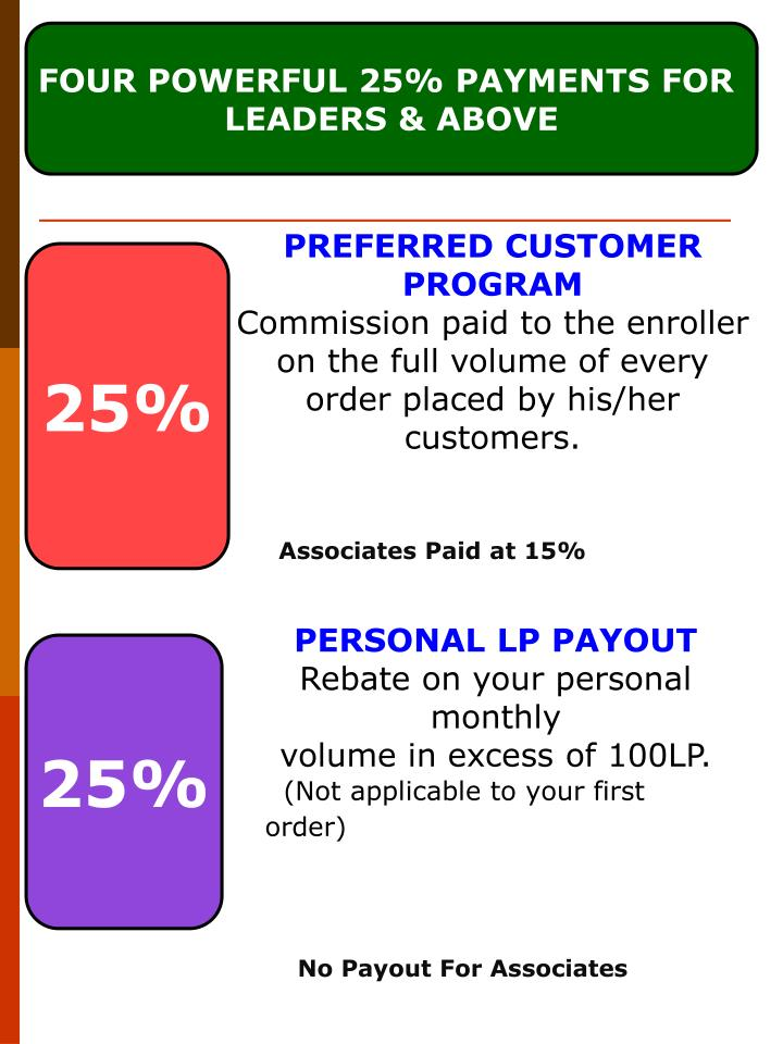 FOUR POWERFUL 25% PAYMENTS FOR