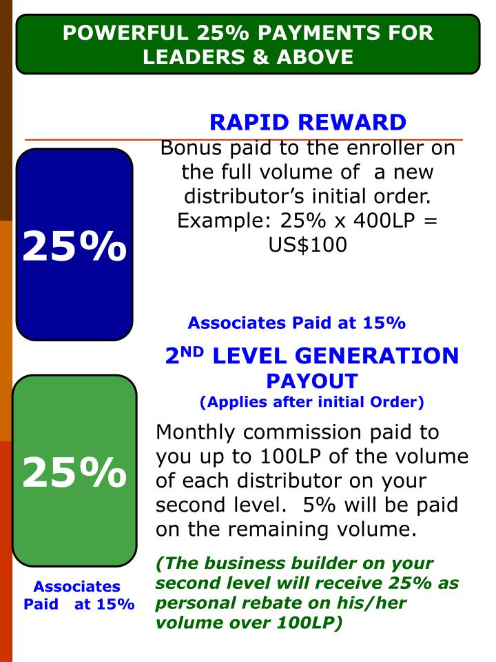 POWERFUL 25% PAYMENTS FOR