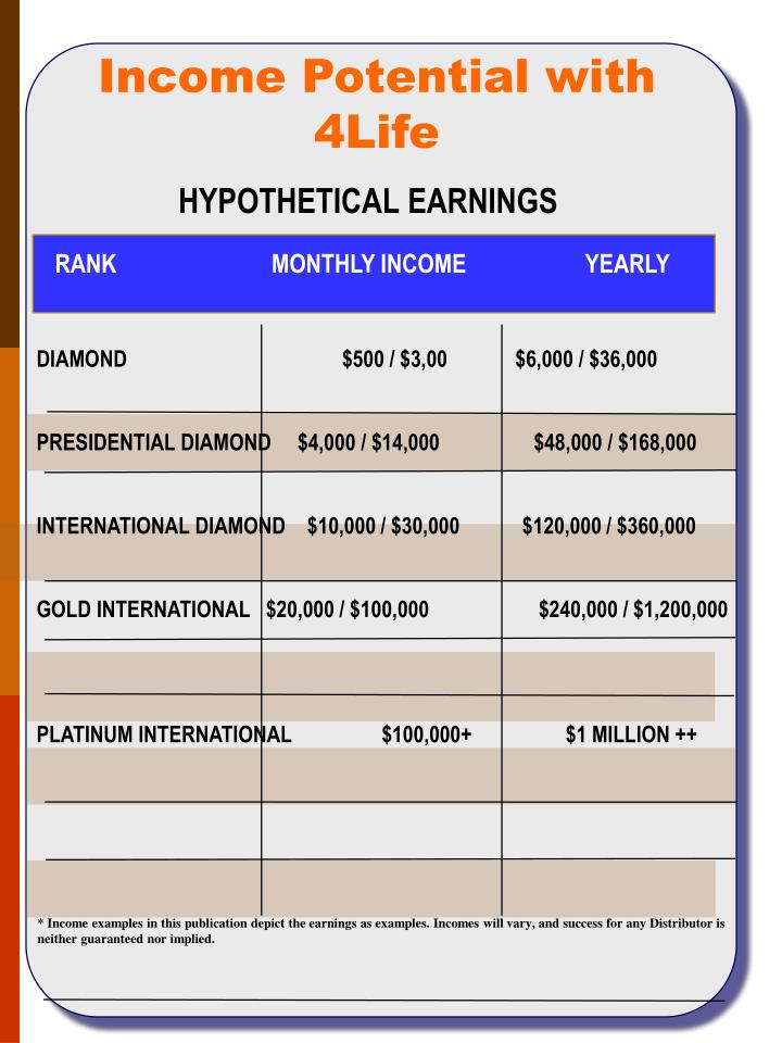 Income Potential with 4Life