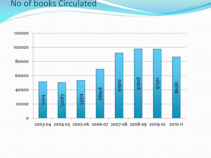 No of books Circulated