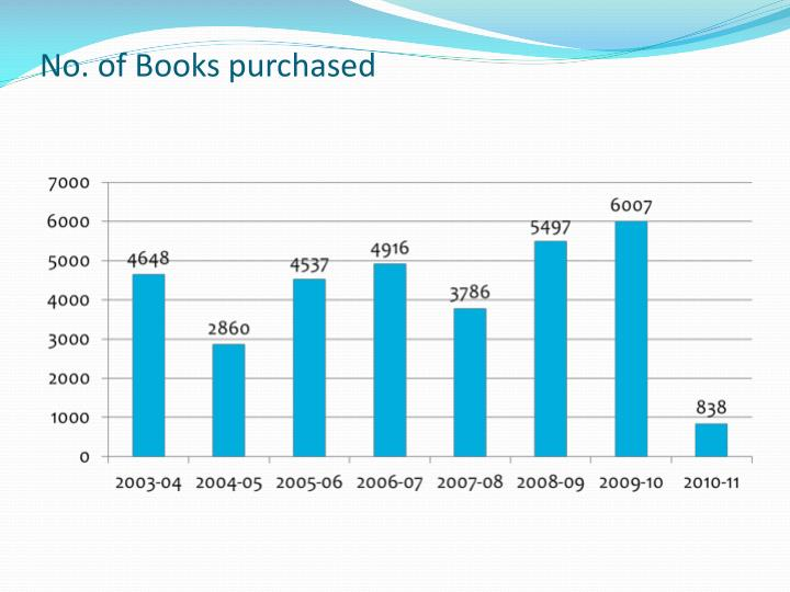 No. of Books purchased