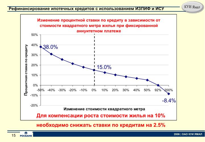Для компенсации роста стоимости жилья на 10%