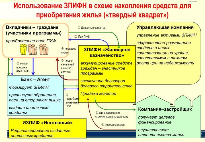 Вкладчики – граждане (участники программы)