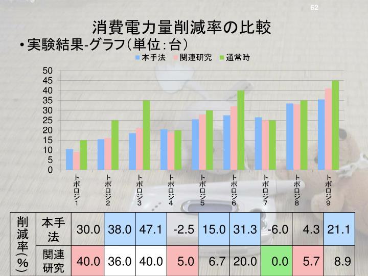 消費電力量削減率の比較
