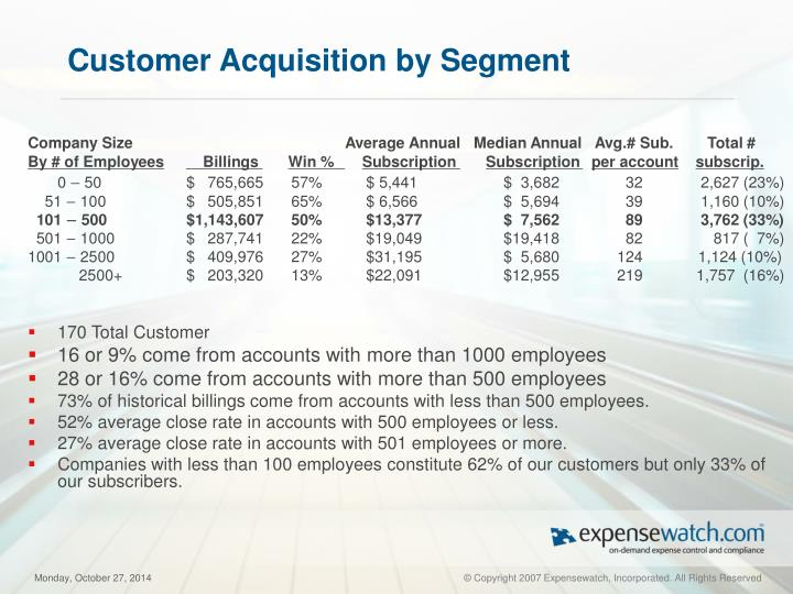 Customer Acquisition by Segment
