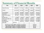 summary of financial results1