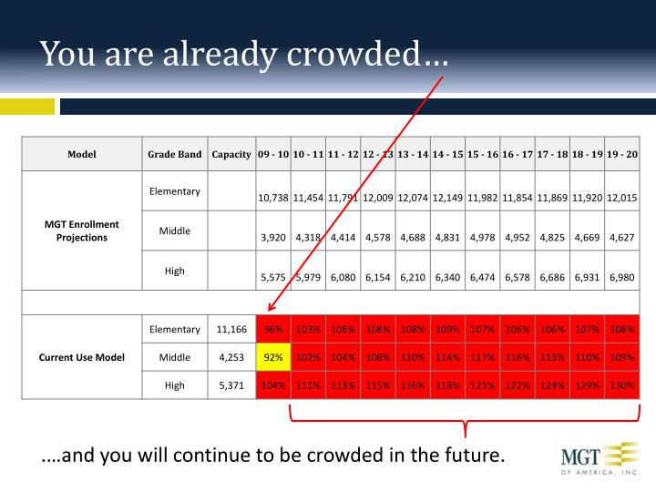 You are already crowded…