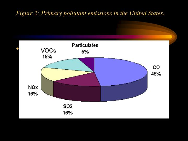 Figure 2: Primary pollutant emissions in the United States.