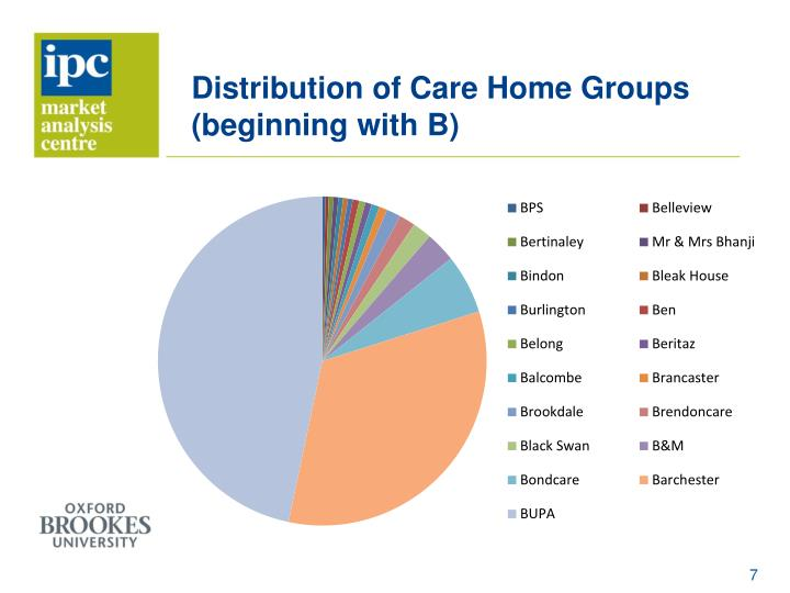 Distribution of Care Home Groups (beginning with B)