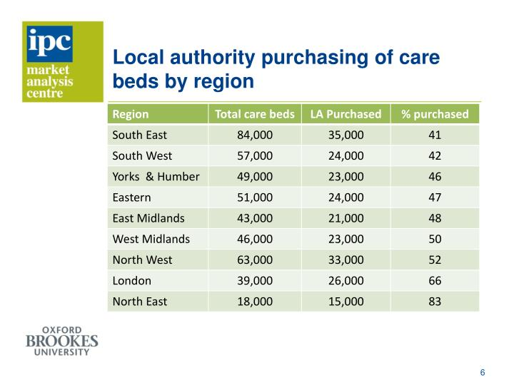 Local authority purchasing of care beds by region