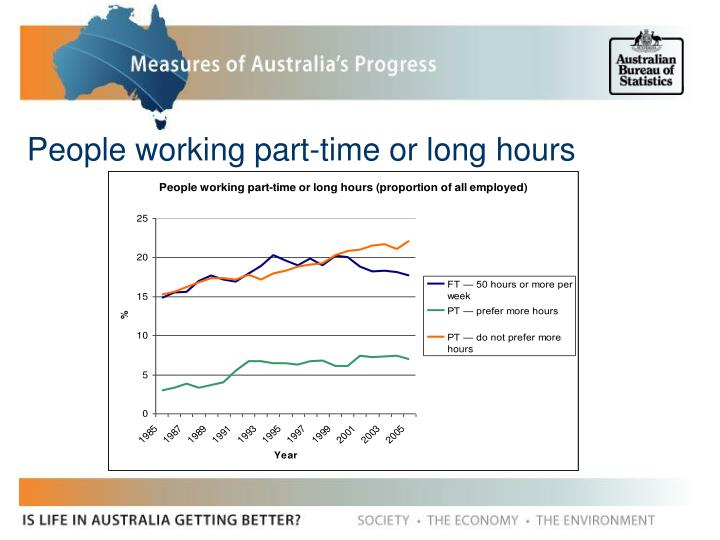 People working part-time or long hours