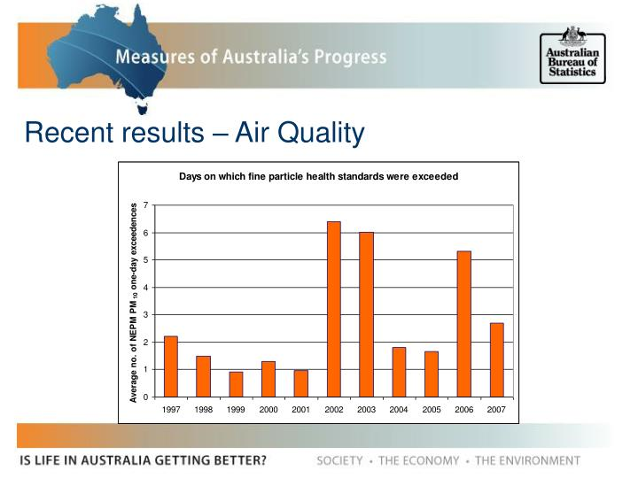 Recent results – Air Quality