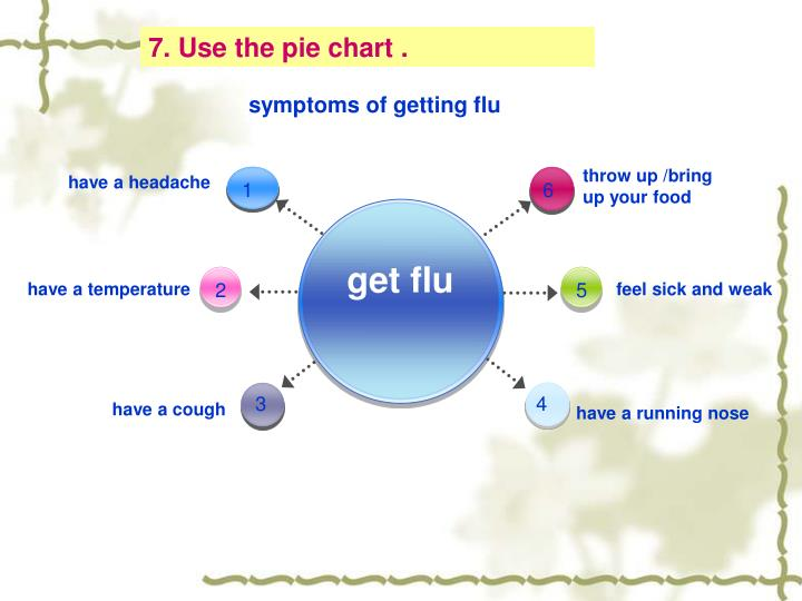 7. Use the pie chart .