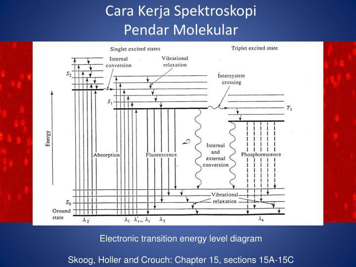 Cara Kerja Spektroskopi