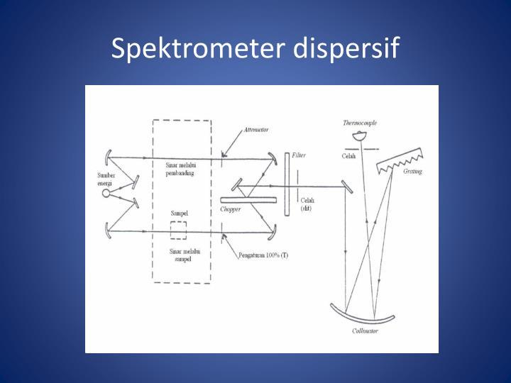 Spektrometer dispersif